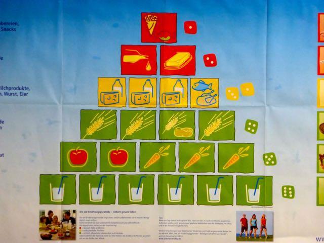 Die Ernährungspyramide.